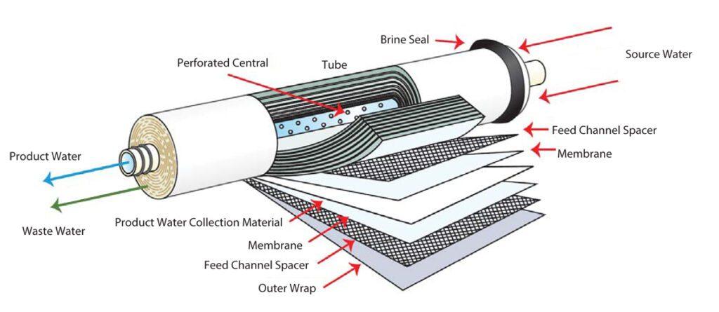 stealth ro filter membrane