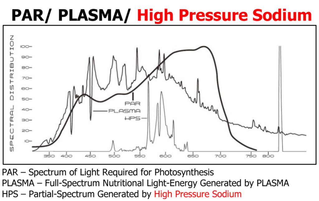 hydroponics plasma lighting hps compare