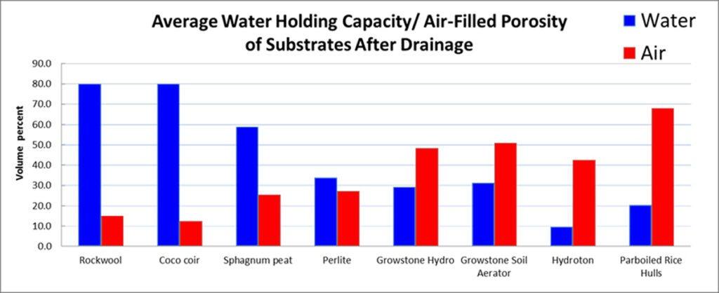 growstone drainage aeration qualities