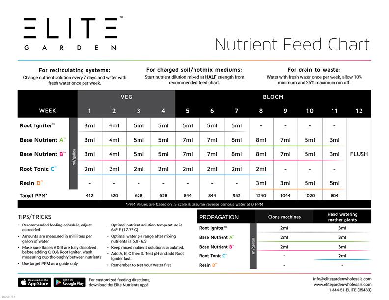 elite garden crop feeding chart