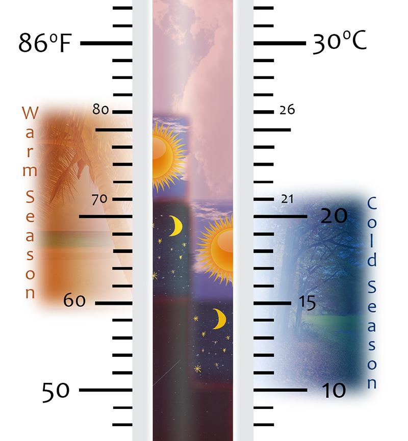 warmcold-season-plant-thermometer-diagram-web