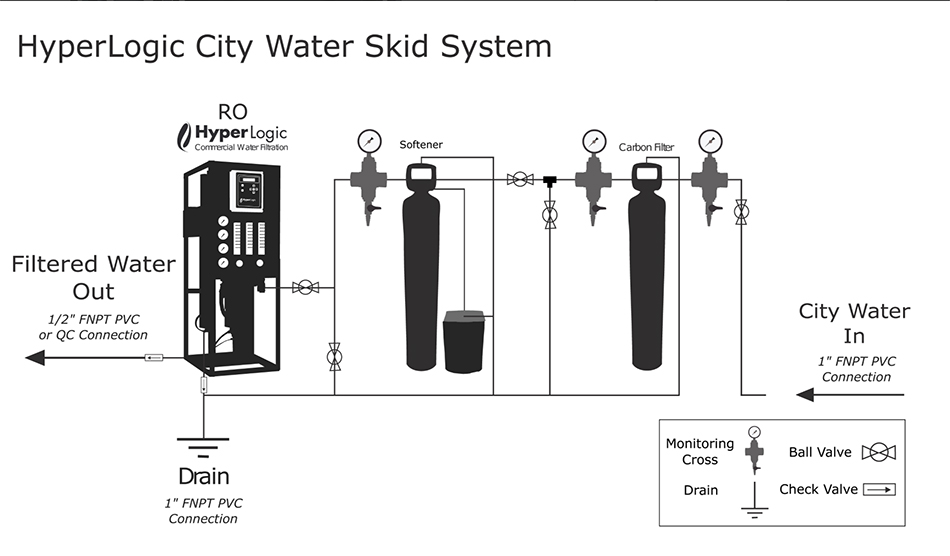 hyper-logic-commercial-ro-water-filter-system-web