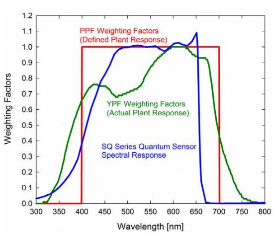 plant growth factors in lighting chart-apogee-grozine