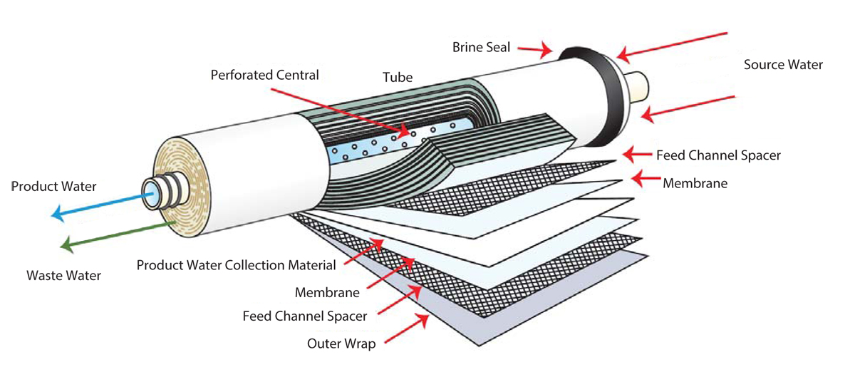 Ro Filters For Hydroponics Understanding Reverse Osmosis