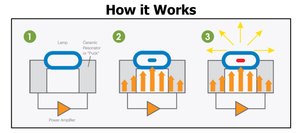 how plasma grow lights work