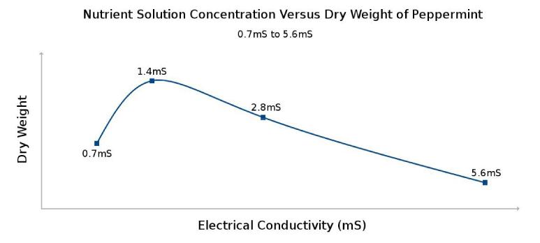ec hydroponics yields charts