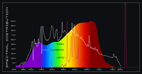 plasma grow lighting spectrum chart graph