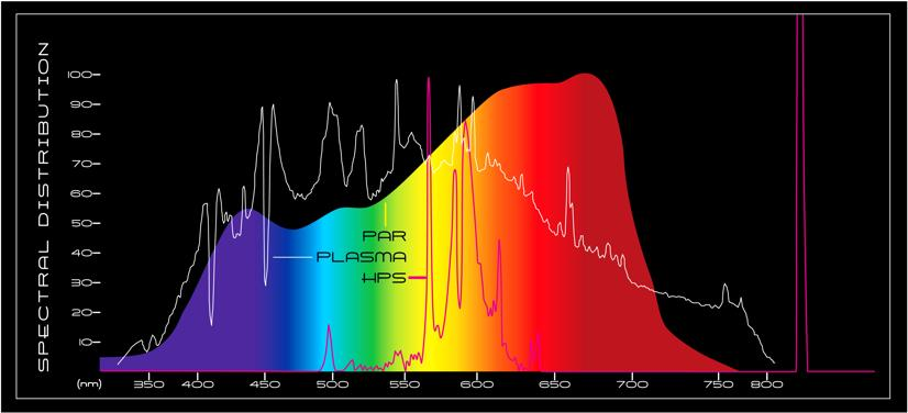 500w plasma grow light spectrum