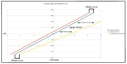 hydroponic sensor accuracy