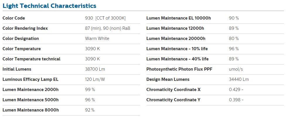 CDM Cermic Halide Light Characteristics