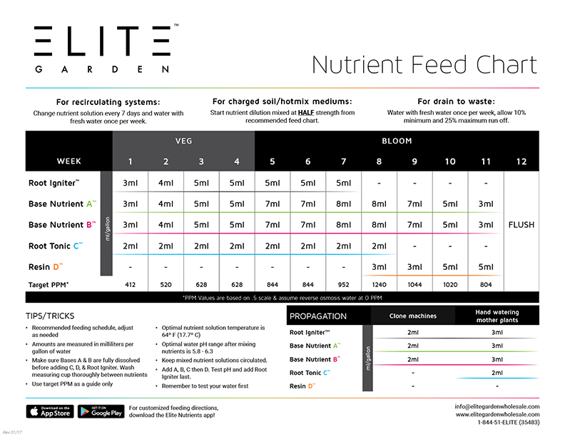 elite garden crop feeding chart