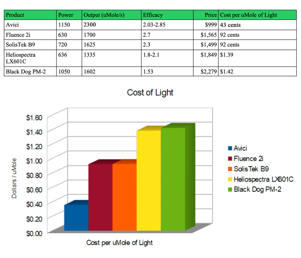 avici led grow light cost analysis
